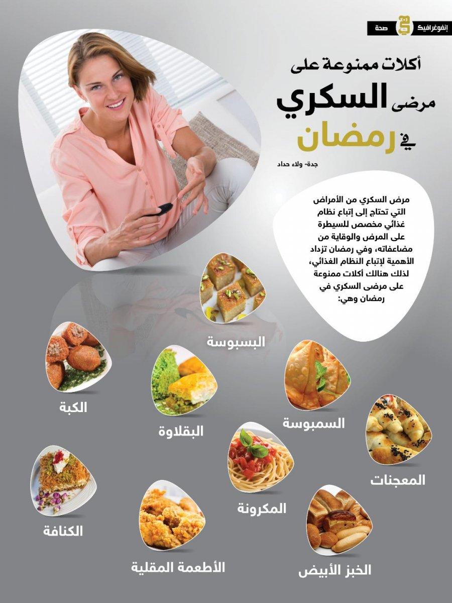 1902c51a7 ... غذائي مخصص للسيطرة على المرض والوقاية من مضاعفاته، وفي رمضان تزداد  الأهمية لإتباع النظام الغذائي، لذلك هنالك أكلات ممنوعة على مرضى السكري في  رمضان وهي: